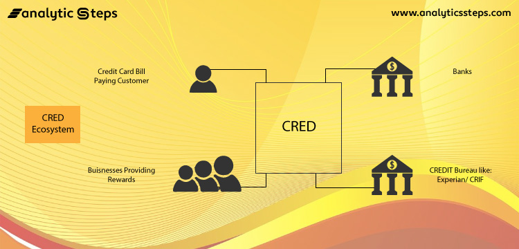 The general ecosystem of CRED's platform starting from Credit card bill paying customer, banks, business providing rewards and CREDIT Bureau like Experian/CRIF.