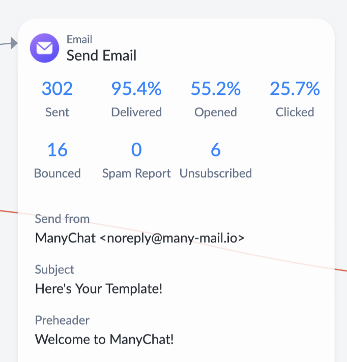 ManyChat email marketing example