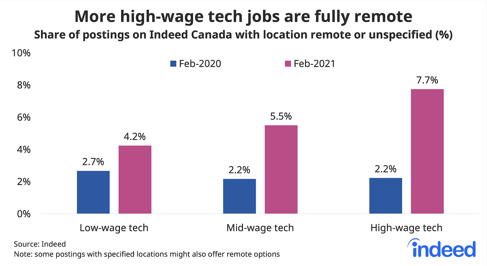Bar graph showing more high-wage tech jobs are fully remote