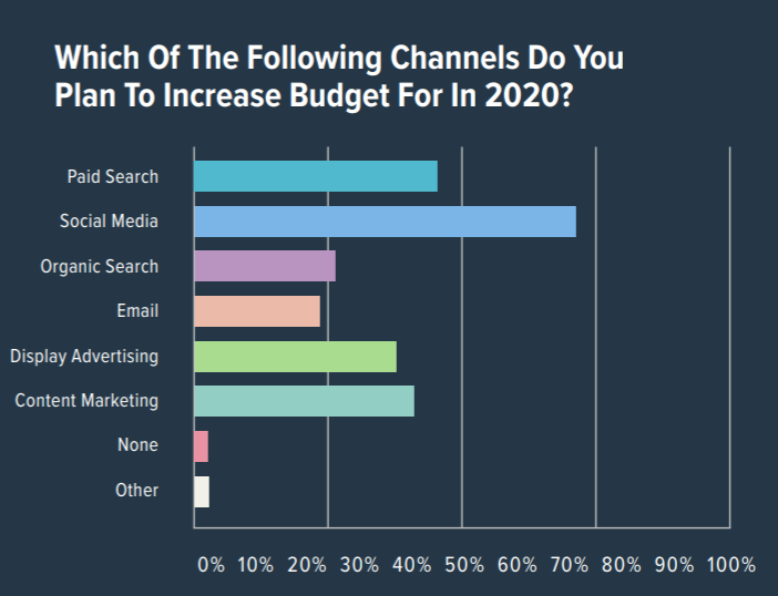 Bar graph displaying results for the digital marketing channels most likely to receive added budget