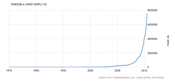 Venezuela Money Supply