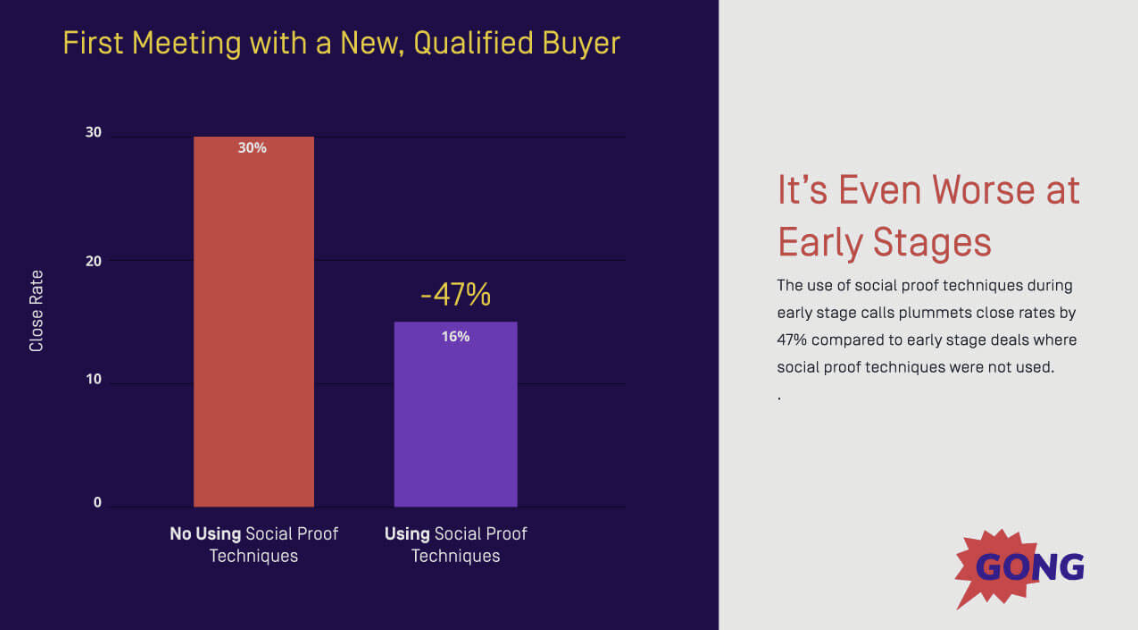 social proof stat 2 on product demos