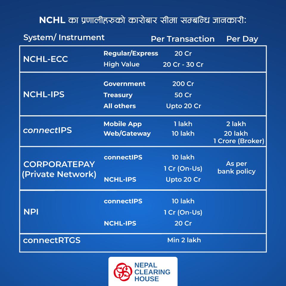 Making Payments Online? Here's the Transaction Limit on NCHL connectIPS