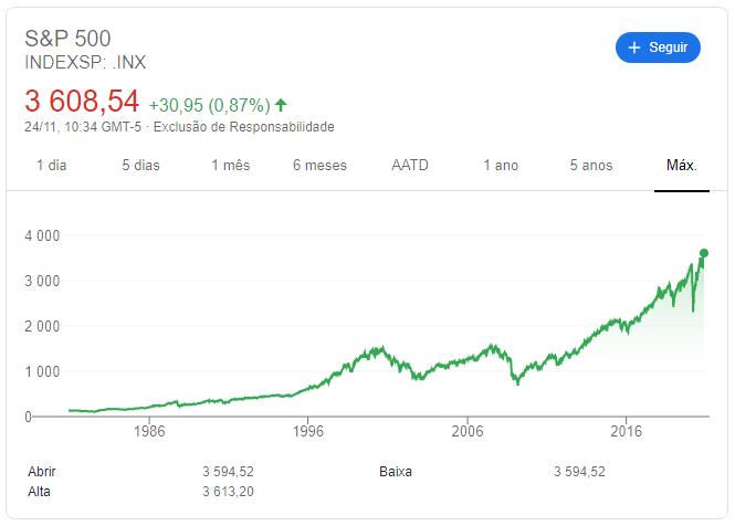 Saiba uma Forma Simples de Começar Investindo na Bolsa de Valores Gráfico  S&P500