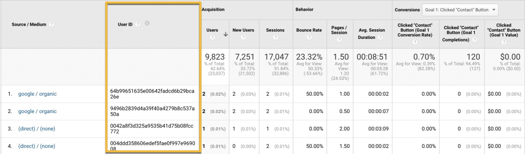 Google Analytics and HubSpot: HubSpot