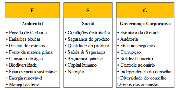 Resultado de imagem para quais são os estrategias esg