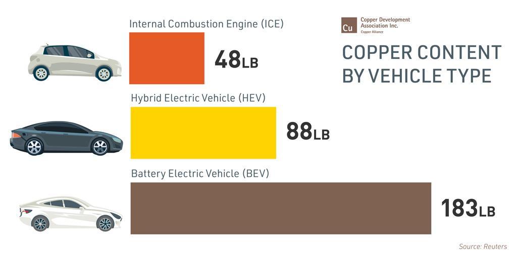 https://www.copper.org/environment/sustainable-energy/images/361290908_CDA-Website-Images_Rev1-02.jpg