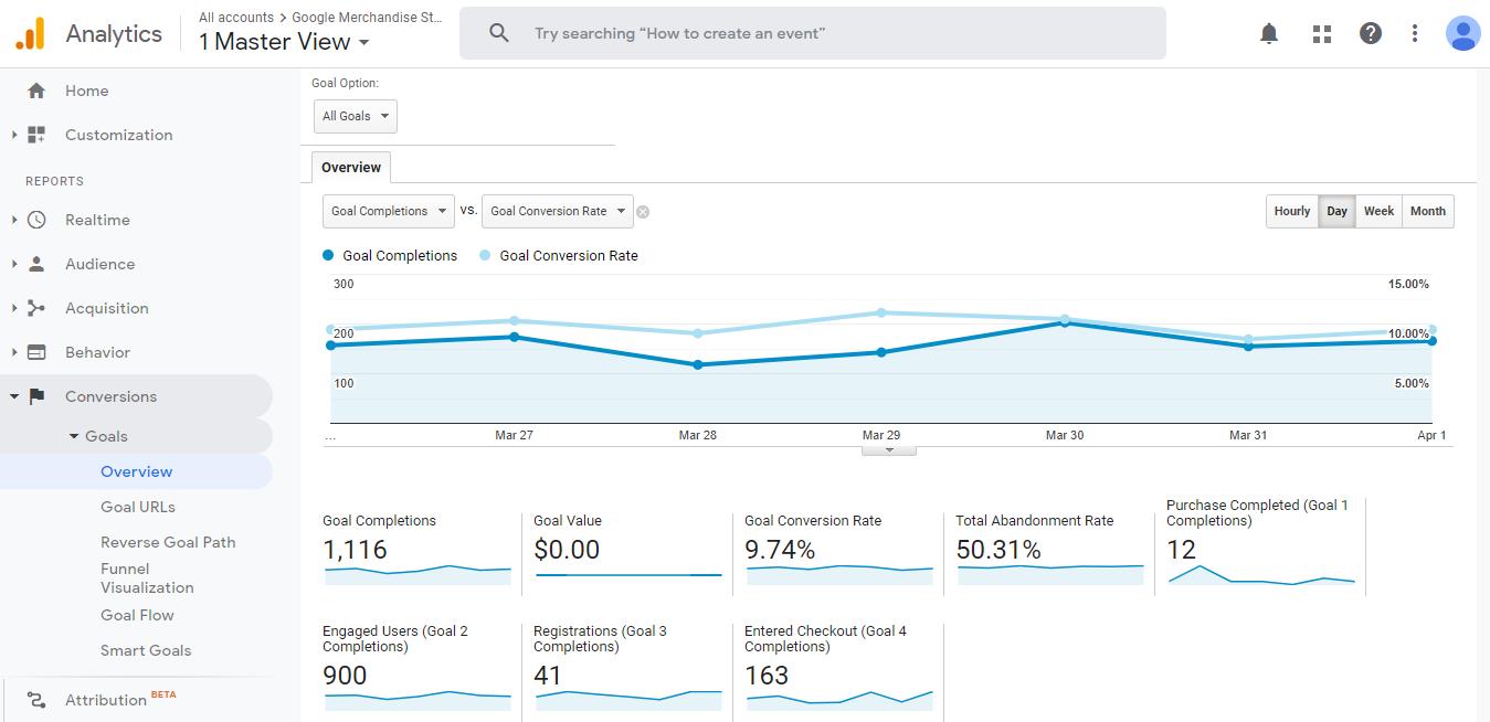 relatórios de metas de conversões no Google Analytics