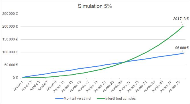 Simulation d'un investissement à 5% annuel, le montant des intérêts brut dépasse le montant du capital versé à partir de la 24ème année et croît de manière exponentielle par la suite