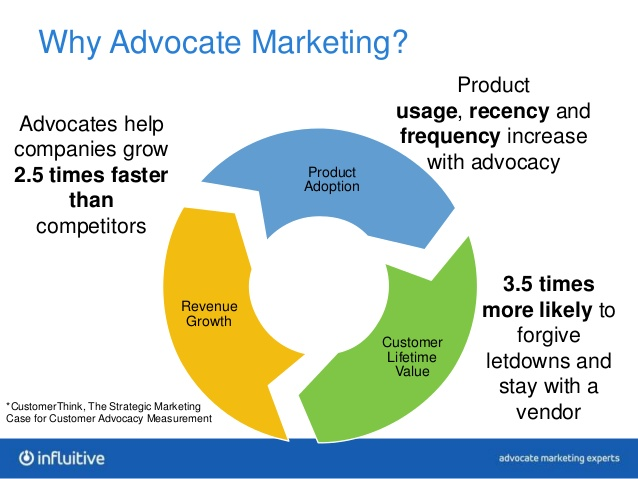 What is Advocate Marketing: What it is and Why Does it Matter?