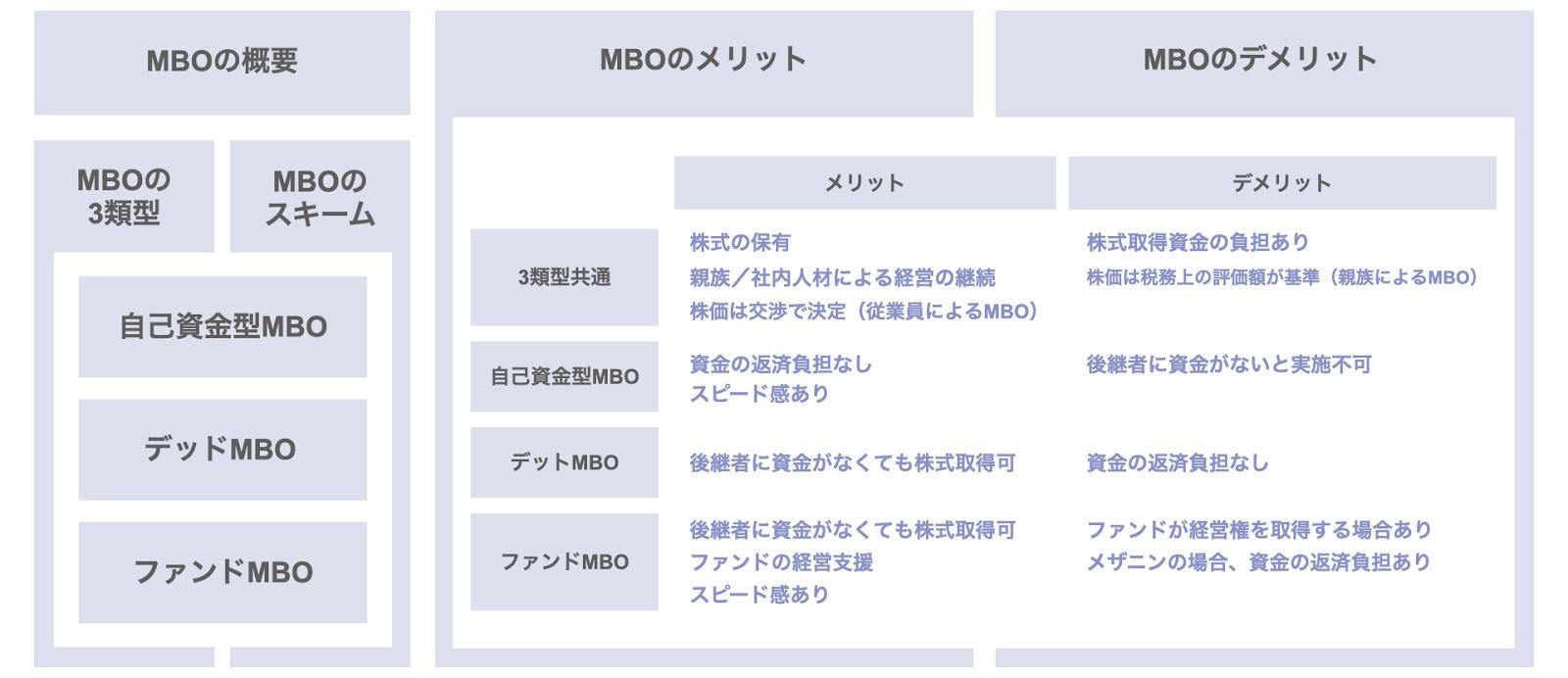 後継者から見たMBOによる事業承継