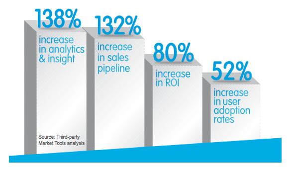 Salesforce_Improvement_figures.png