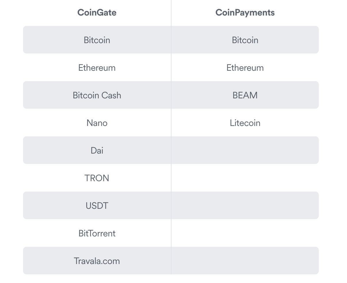 cryptocurrency payment methods accepted