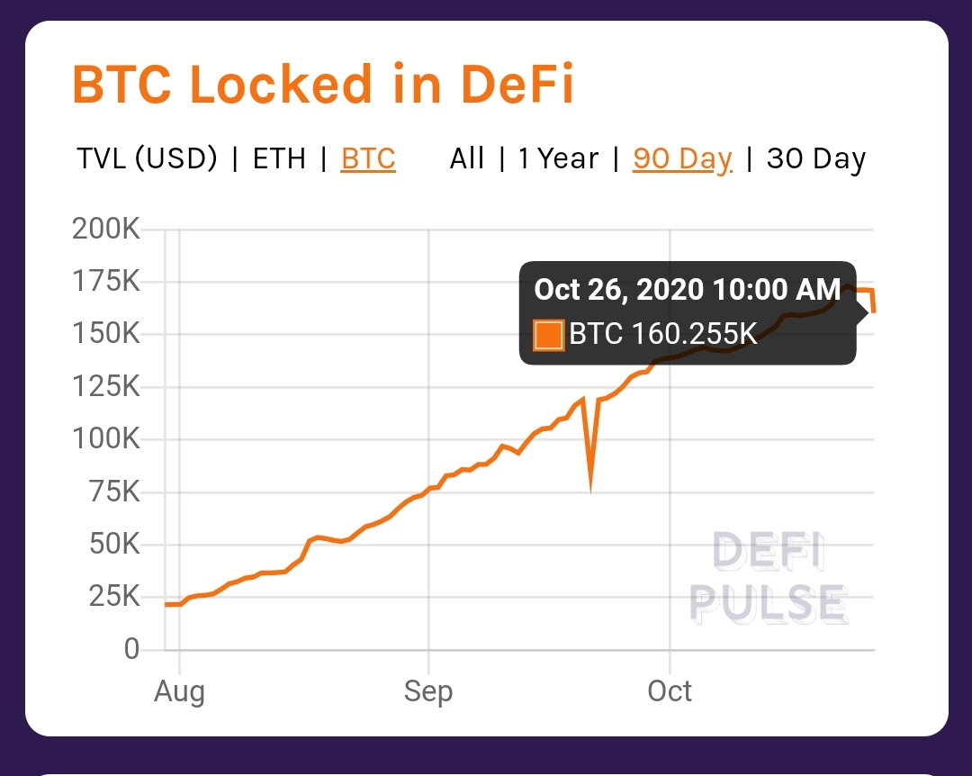 The total amount of Bitcoin locked in DeFi applications has crosses 160 thousand