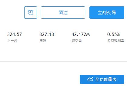 美股QQQ股價即時走勢