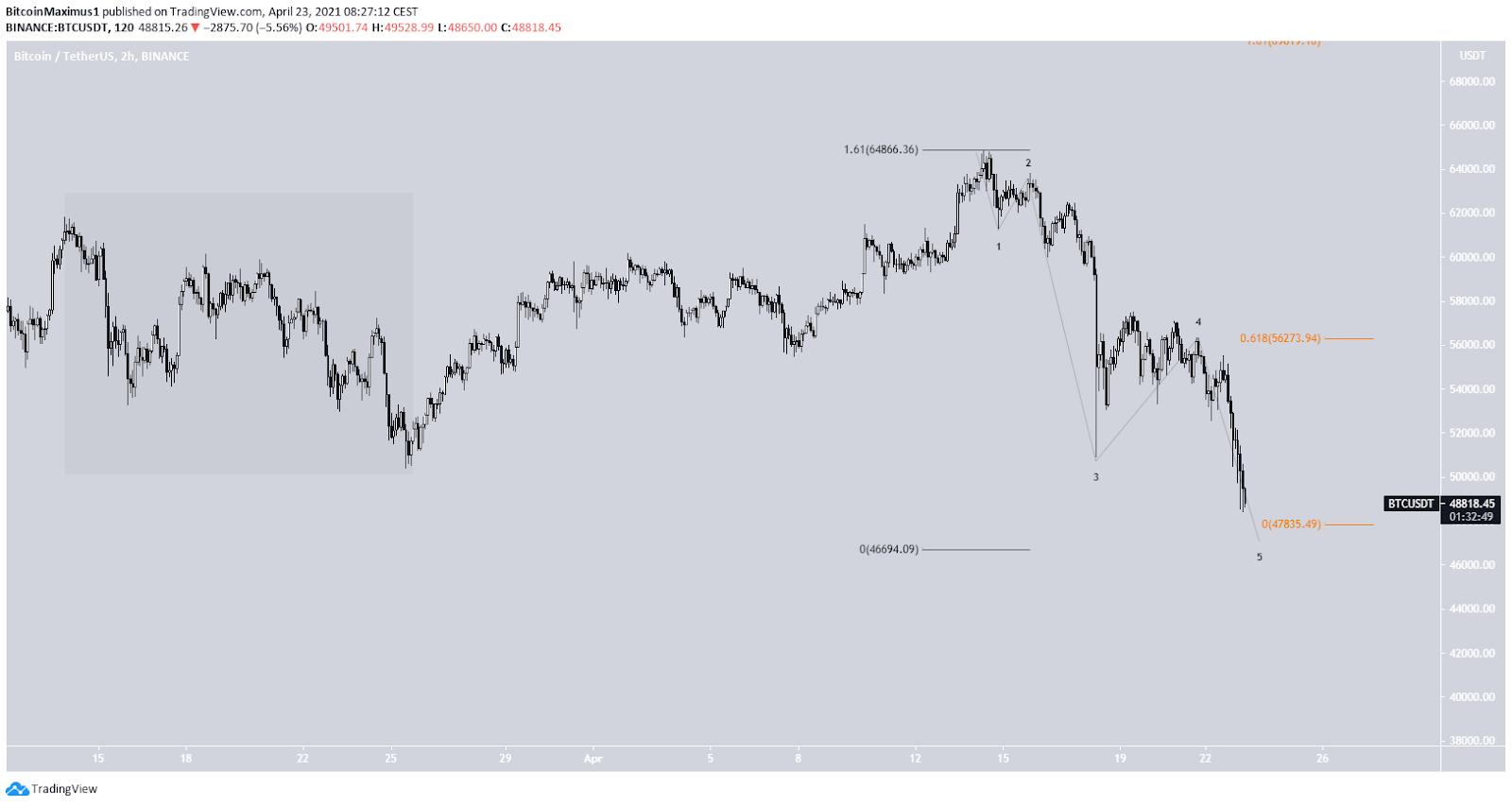 Bitcoin Kurs 2-Stunden.Chart