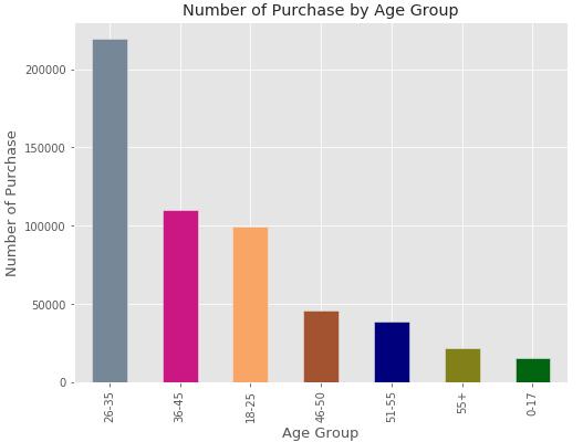 Example of sales data: Analysis of consumer behavior on Black Friday