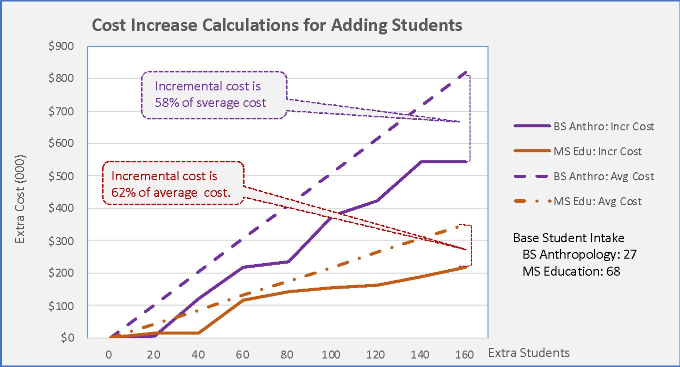 Cost Increase of Adding Students