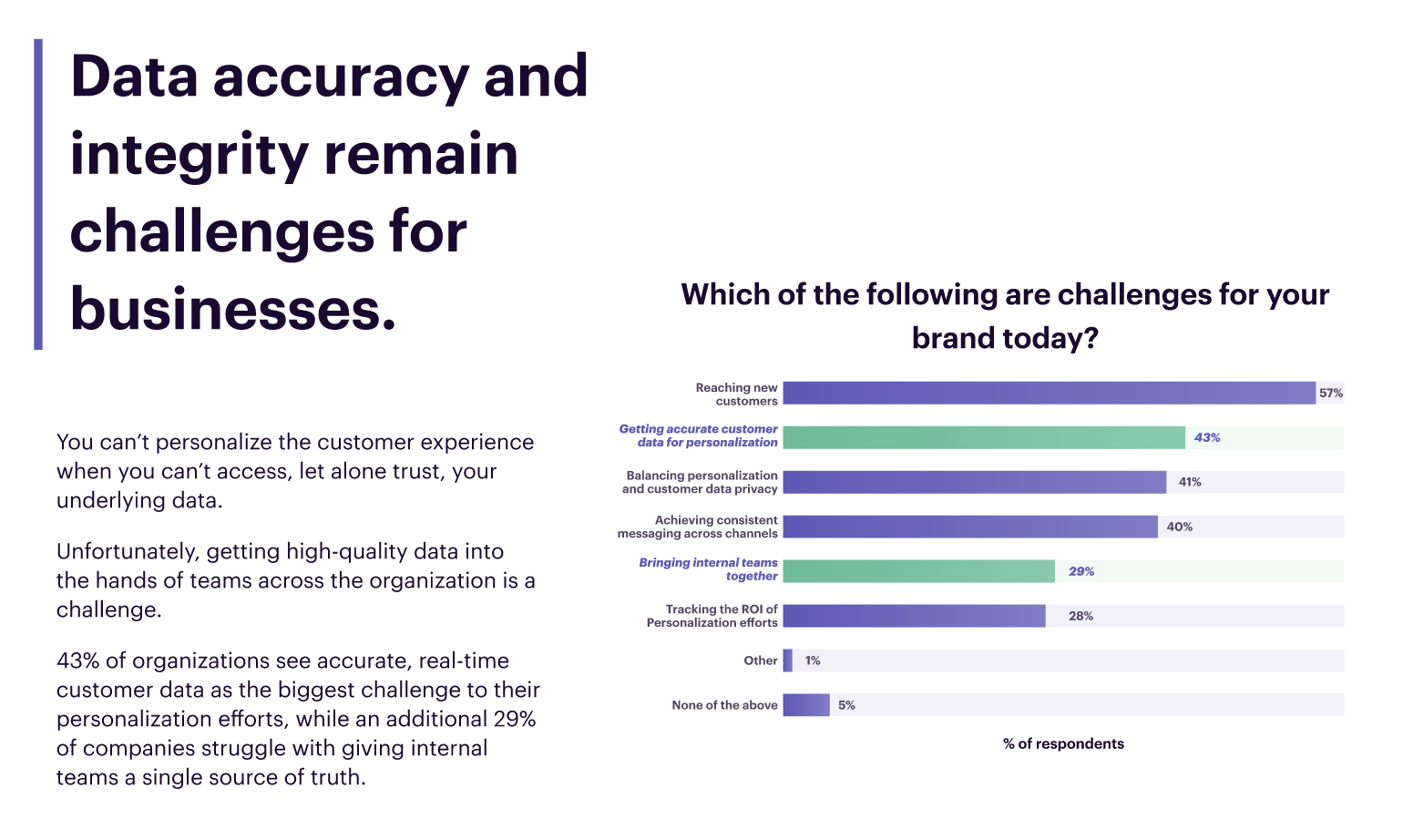 Data accuracy and integrity remain challenges for businesses