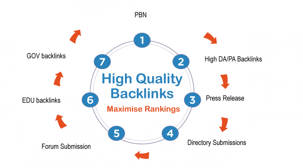 high quality backlinks structure