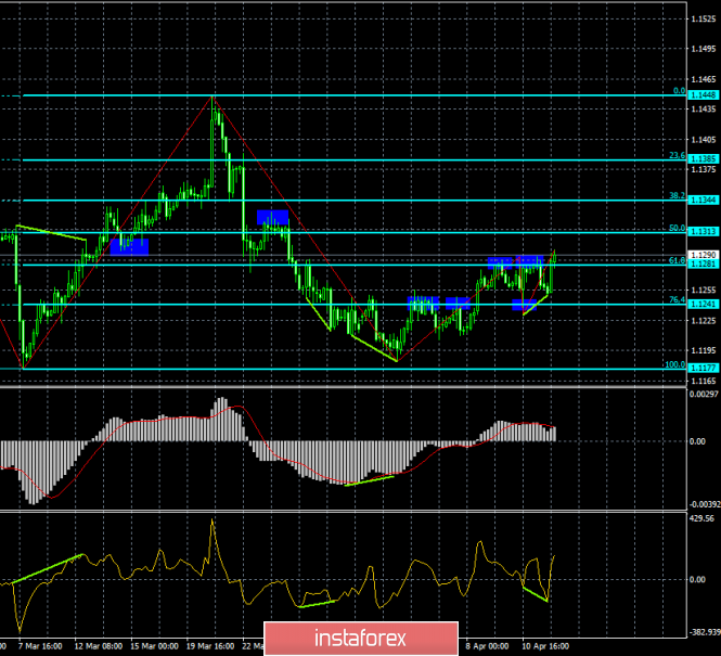 Analysis of EUR/USD divergence for April 12. Bullish divergence helped the euro to grow a little more