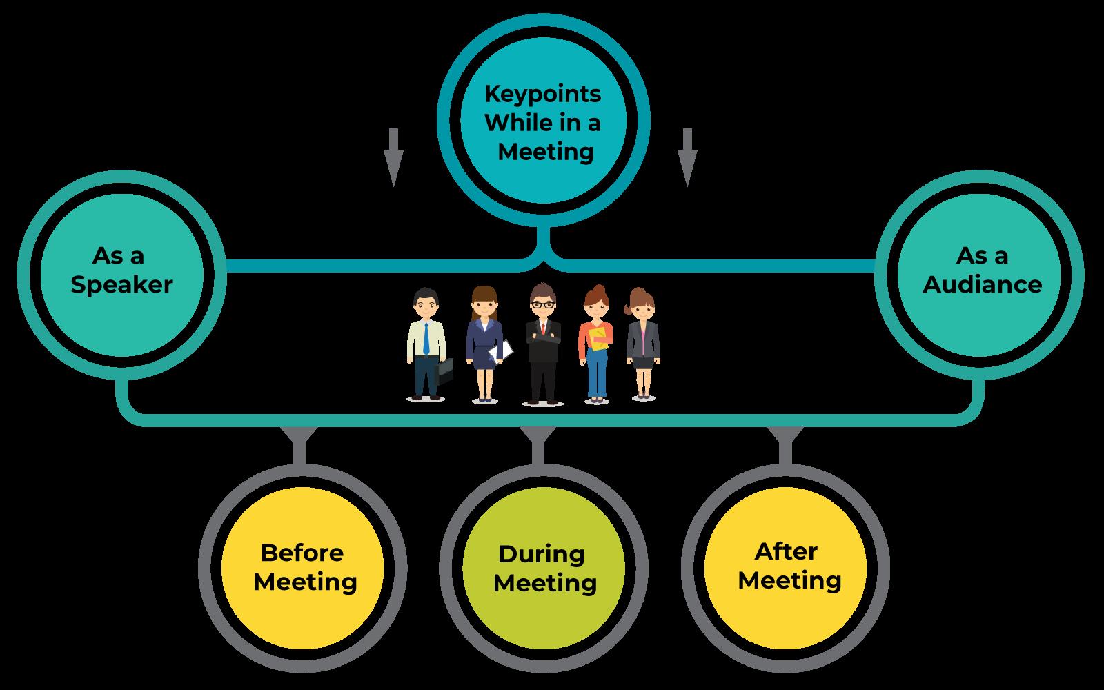 Audiance-Speaker-Meeting-Keypoints