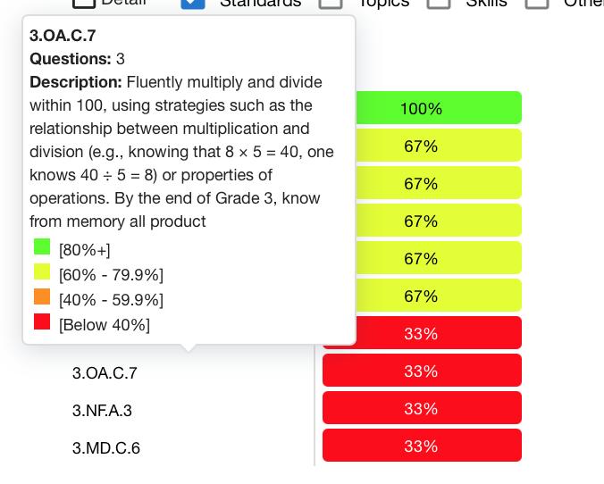 screenshot of Benchmark score detail including a sample description of a Math Standard