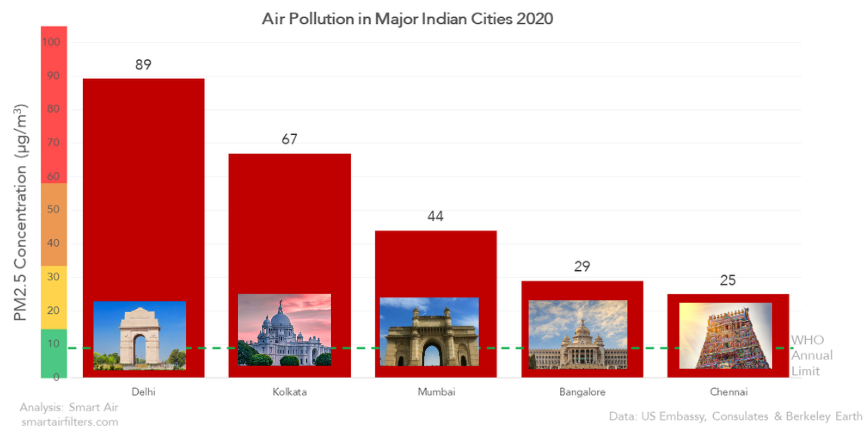 Air Pollution in Bangalore