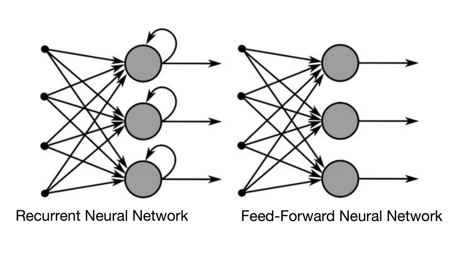Recurrent Neural Networks and Feed-Forward Neural Network