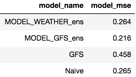 table showing the MSE from the LSTM deep ensemble models, GFS, and naive forecasts