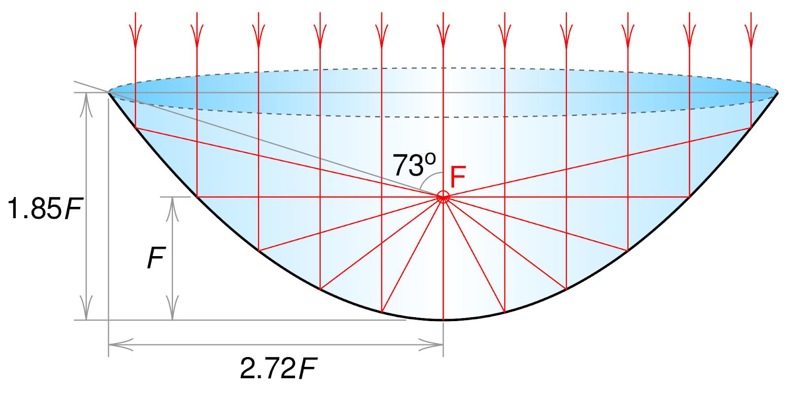 Parabolic Reflector Drawing.png