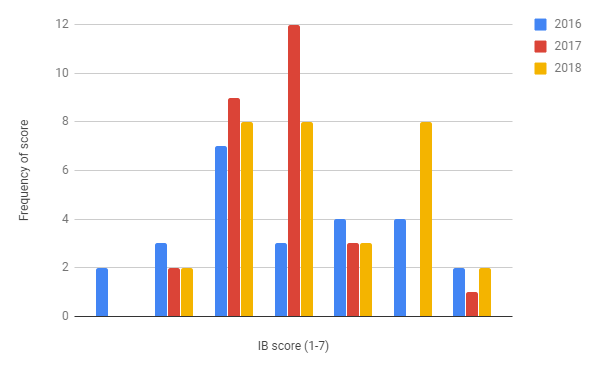 Figure 1: IB Score Distributions From 2016 2018