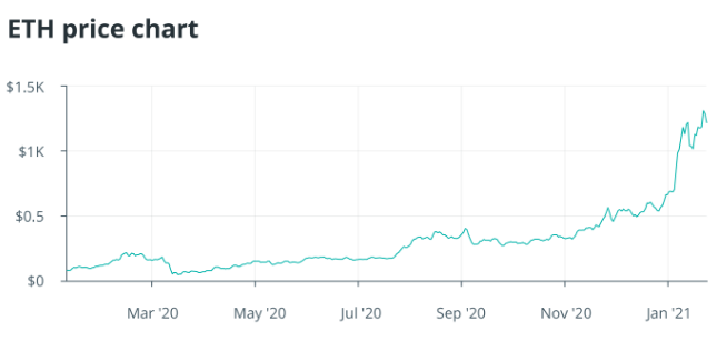 With the Increased Potential of Ethereum, the Community is Realizing the value of ETH 1