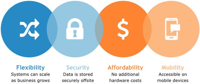 https://rankz.io/app/static/media/orderImage/blog/2021/01/25/3-cloud-based-cmms-benefits.png