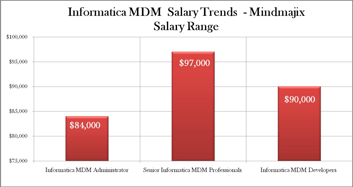Informatica MDM Salary Trends