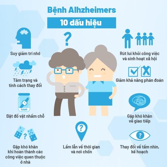 Nhận biết bệnh Alzheimer