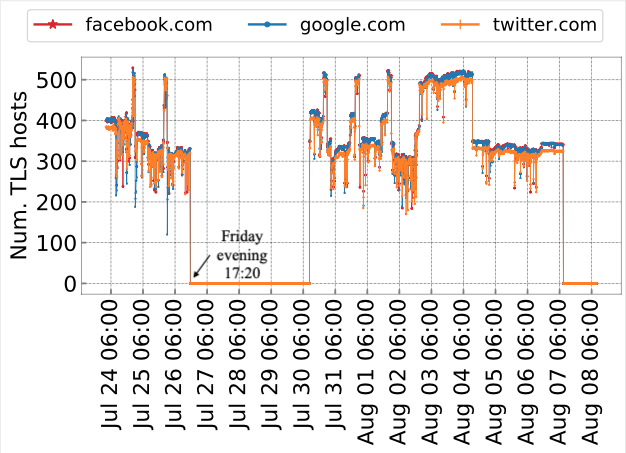 A chart showing the number of TLS hosts affected by the interception during key dates