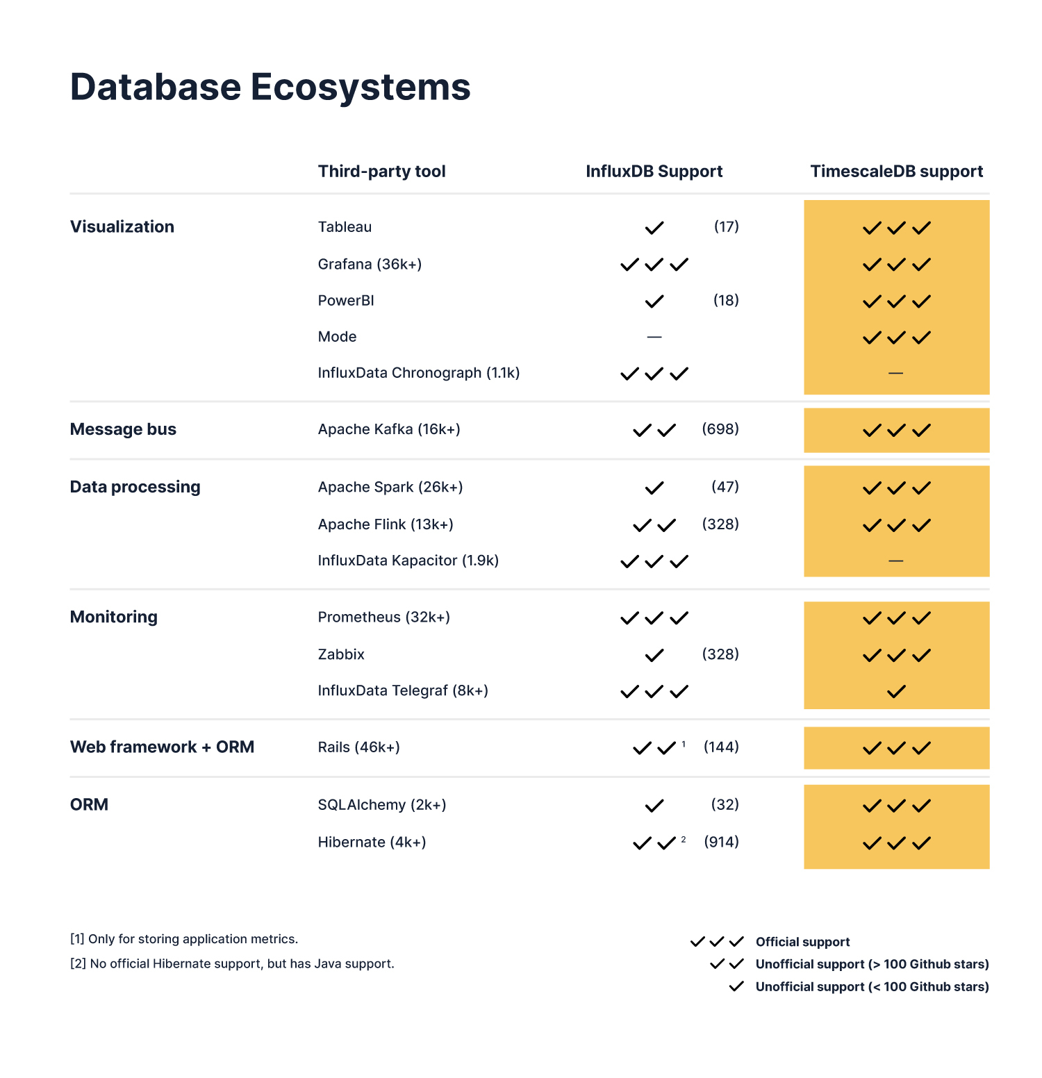 Chart comparing ecosystem differences between TimescaleDB and InfluxDB