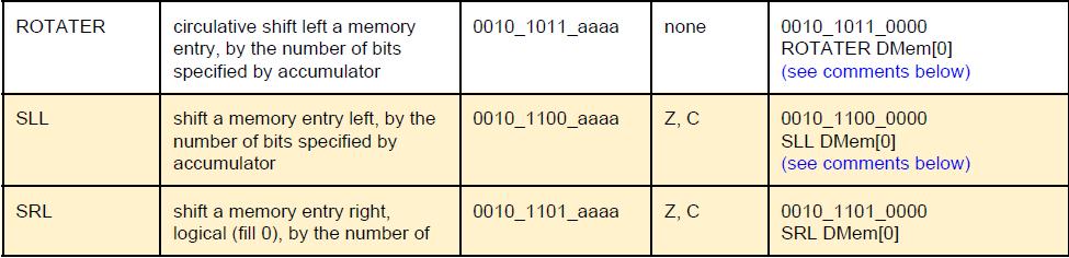 microcontroller verilog