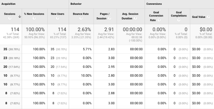 How to Read Google Analytics and Increase Your Sales 7
