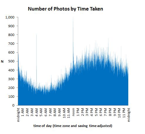 กราฟเกี่ยวกับช่วงเวลาที่คนมักจะถ่ายภาพ