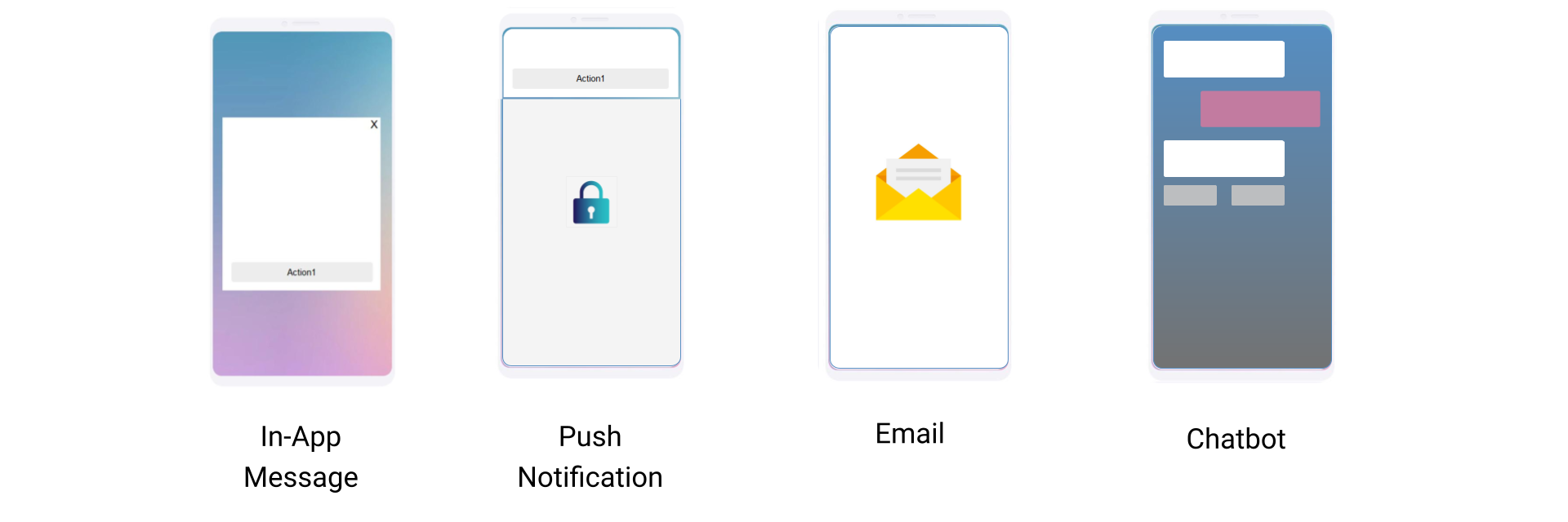 In-App Message vs. Push Notification, Email, and Chatbot