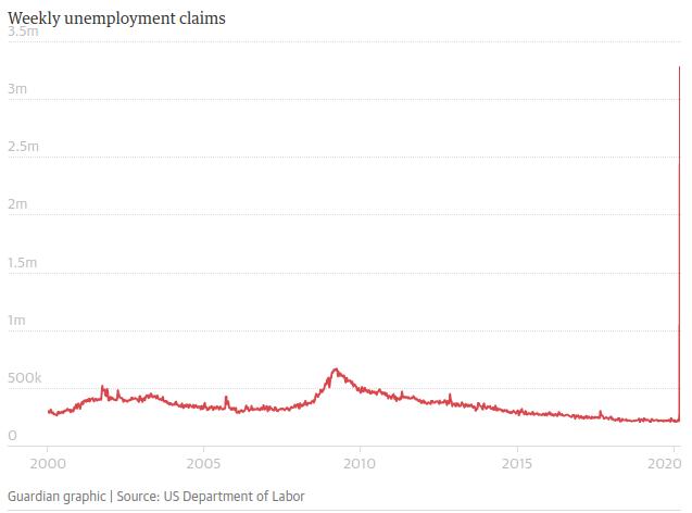 desemprego nos estados unidos teve um pico enorme em 2020 devido a atual crise