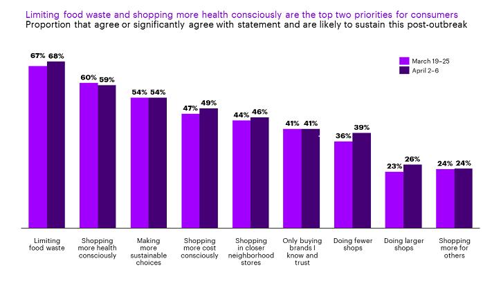 COVID-19: Impact on Consumer Behavior Trends | Accenture