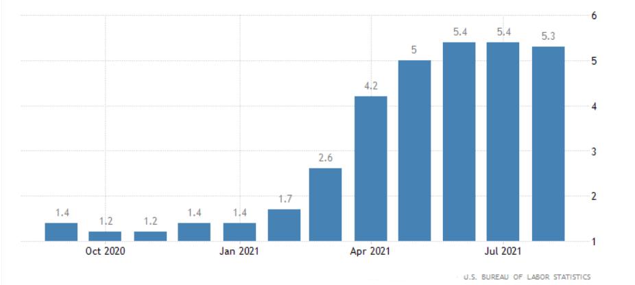 Inflation - Weekly Market Recap