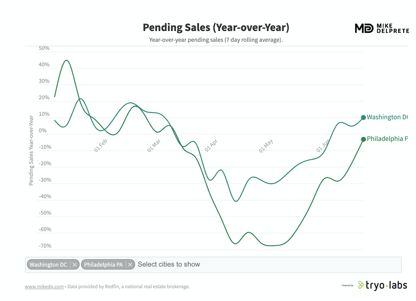 pending home sales graph