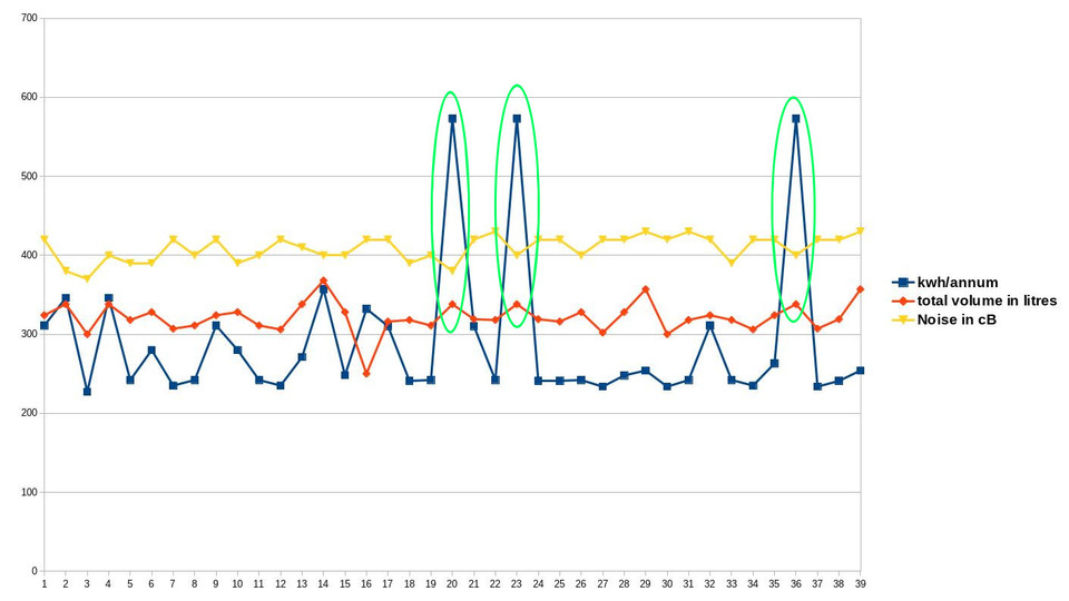 Graph of noise levels, kwh/annum and total volume