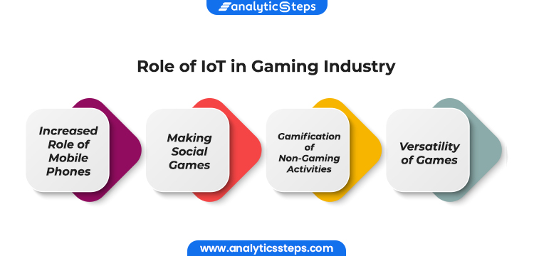 Image Showing Role of IoT in Gaming Industry: Increased Role of Mobile Phones Making Social Friendly Games Gamification of Non-Gaming Activities Versatility of Games