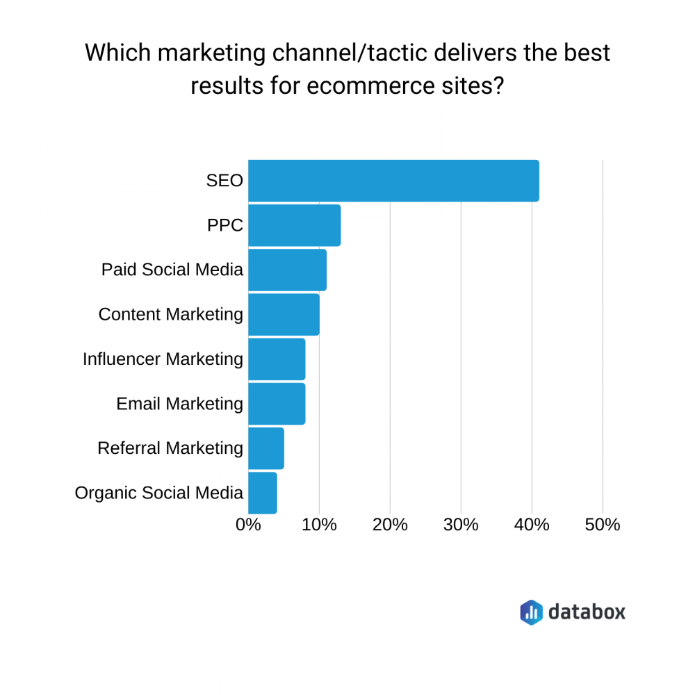 the best ecommerce marketing channel is SEO