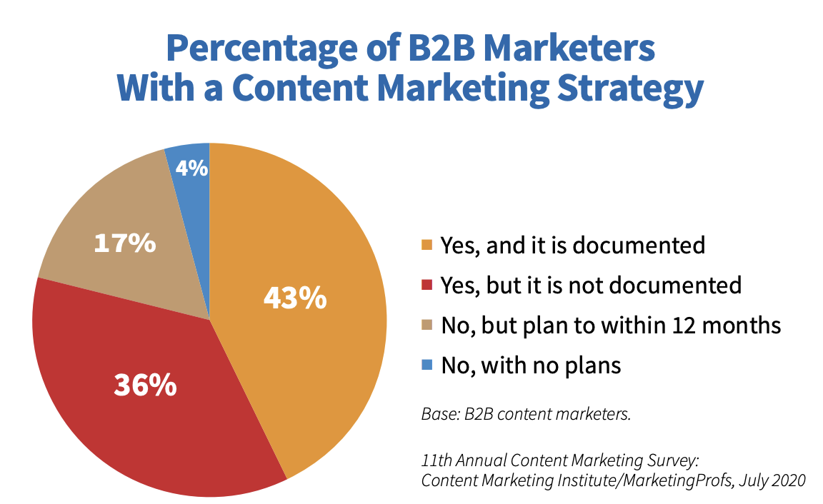 Pie chart showing percentage of b2b marketers with a content marketing strategy.
